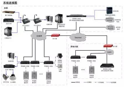公共广播安装中需要注意些什么问题呢?(图2)