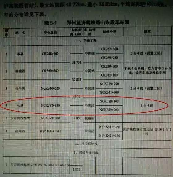 郑济高铁济南段线路确定!经过三区总长41公里!!
