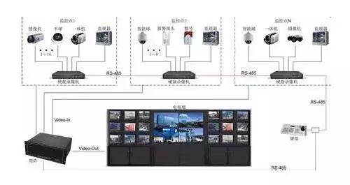 关于安防监控视频矩阵介绍(图2)