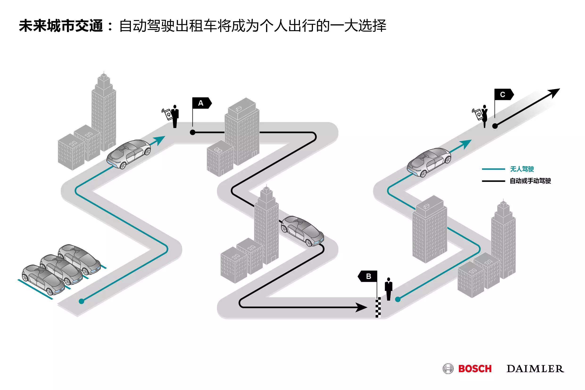 02_自动驾驶出租车将成为个人出行的一大选择.jpg