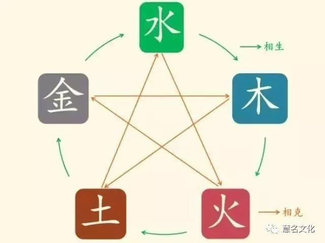 中国最有趣的姓氏都在这儿了,看看有你的吗?——五行