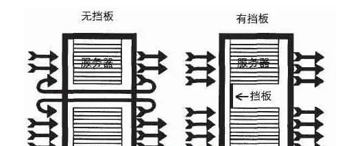 【干货】机房综合楼的节能方案 (图3)