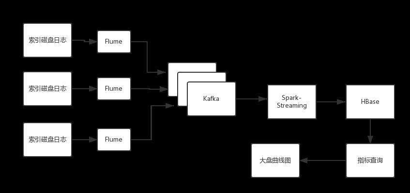 Linux运维教程 | 大数据怎样帮助运维工程师实现无死角监控?