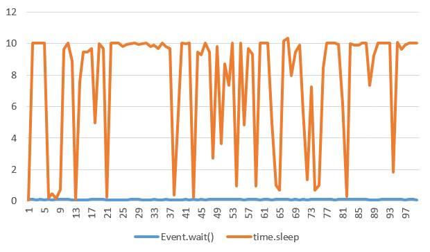 sleep()到底睡多久,你知道嗎?