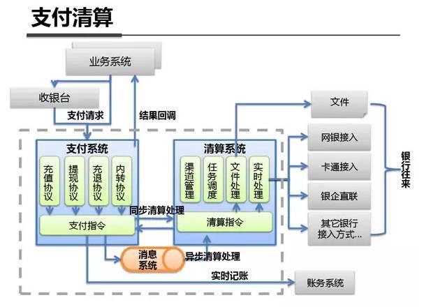 绝密资料泄露!Linux学习神器之支付宝系统架构参考(架构图)