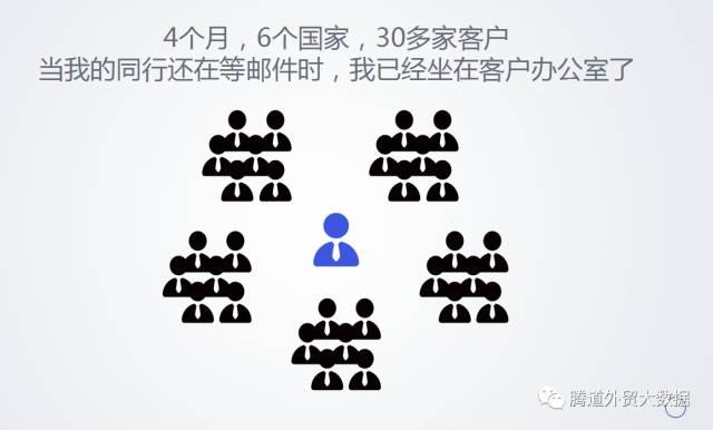 腾道P2P 海外客户本地化邀约服务
