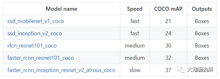 亲测好用!Google发布了一个新的Tensorflow物体识别API