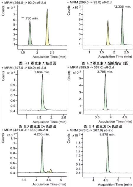 亚博体育在线投注中9种脂溶性维生素的测定 (附全文)
