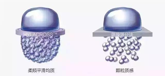 玻尿酸分子