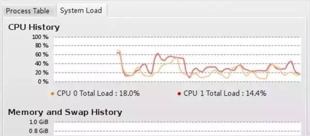 Linux运维工程师必备的80个监控工具全集