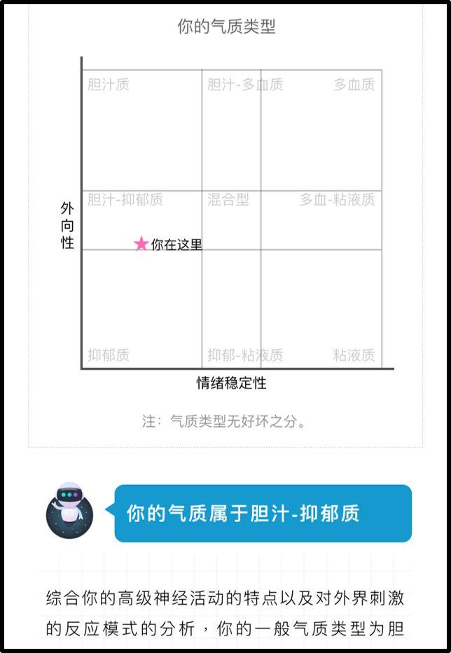 气质类型多维评估,测一测你的气质能打多少分?